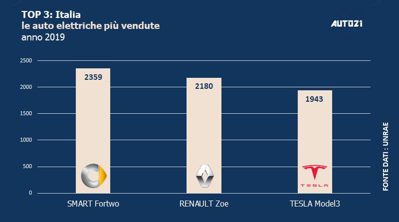 Top3: Italia - auto elettriche più vendute - anno 2019 3