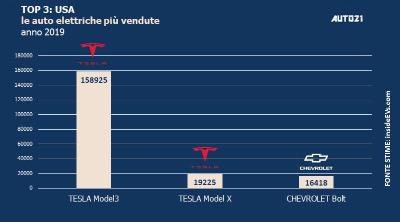Top3: USA - le auto elettriche più vendute - anno 2019 1