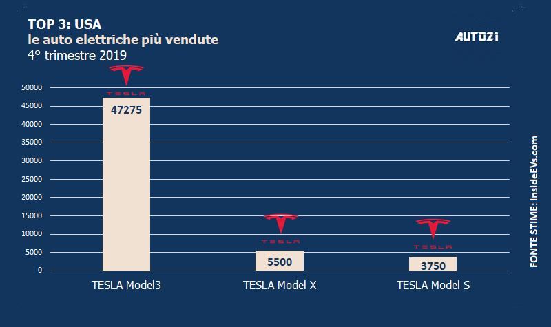 Top3: USA - le auto elettriche più vendute - anno 2019