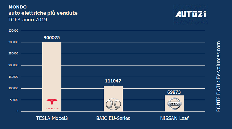 Top3: auto elettriche più vendute al mondo - anno 2019