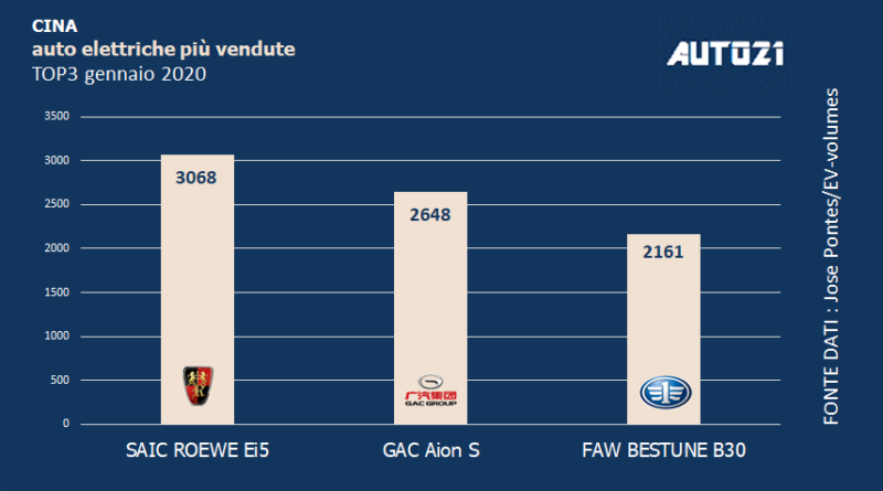 Top3: Cina - auto elettriche più vendute - gennaio 2020