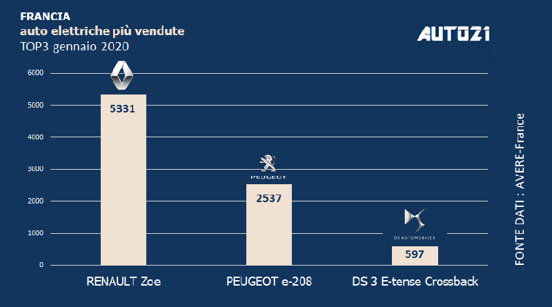 Top3: Francia - auto elettriche più vendute - gennaio 2020 2
