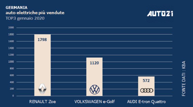 Top3: Germania - auto elettriche più vendute -gennaio 2020