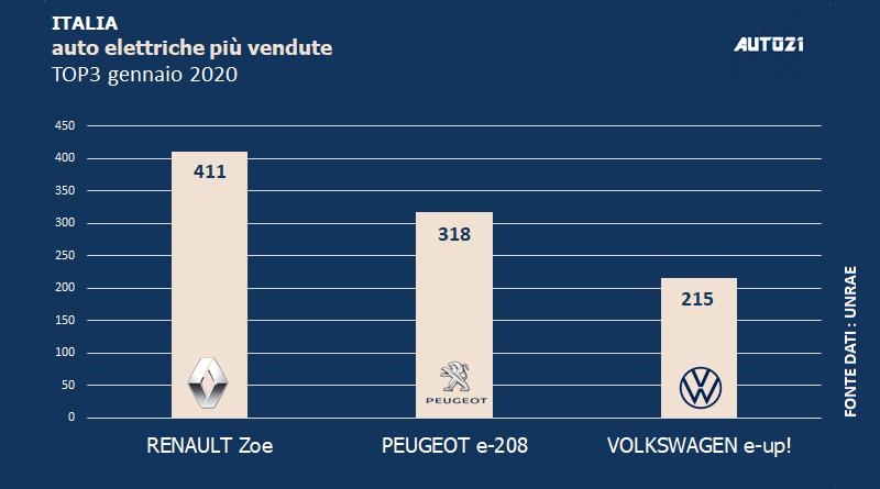 Top3 : Italia - auto elettriche più vendute - gennaio 2020