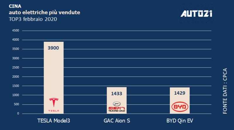 Top3: Cina - auto elettriche più vendute - febbraio 2020