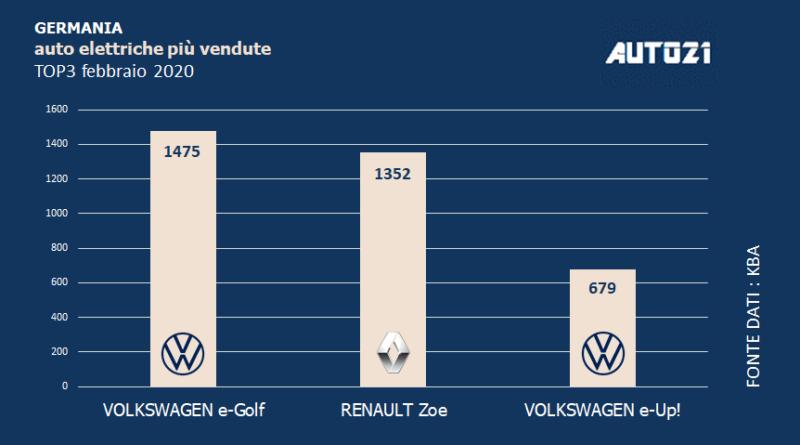 Top3: Germania - auto elettriche più vendute - febbraio 2020