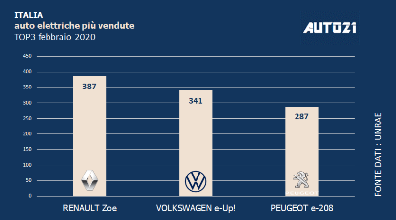 Top3: Italia - auto elettriche più vendute - febbraio 2020