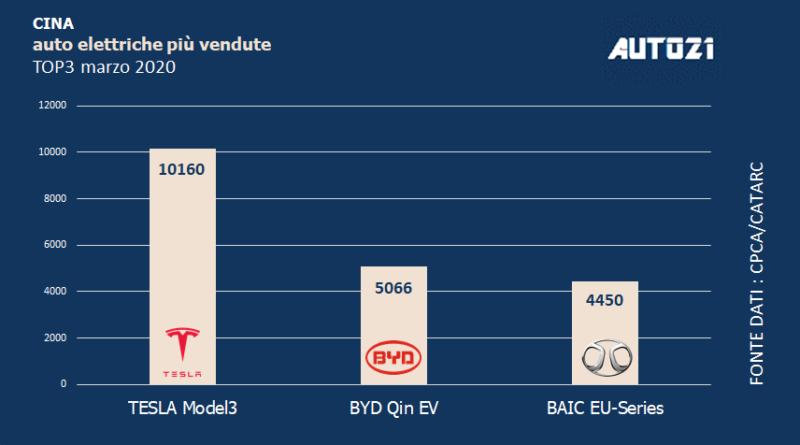 Top3: Cina - auto elettriche più vendute - marzo 2020