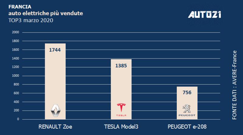 Top3: Francia - auto elettriche più vendute - marzo 2020