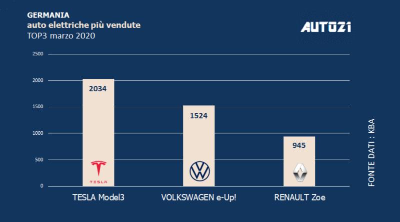 Top3: Germania - auto elettriche più vendute - marzo 2020