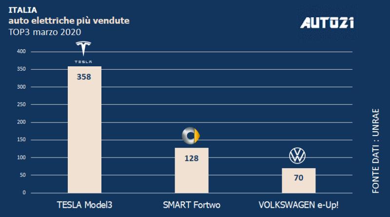 Top3: Italia - auto elettriche più vendute - marzo 2020