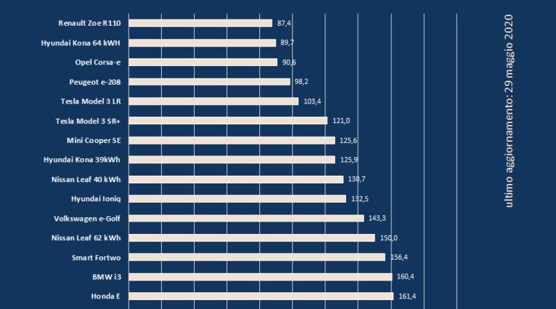 rapporto prezzo/autonomia