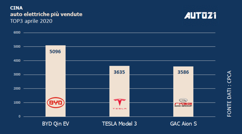 Top3 Cina: auto elettriche più vendute - aprile 2020