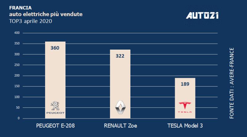 Top3 Francia - auto elettriche più vendute - aprile 2020