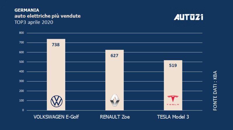Top3 Germania: auto elettriche più vendute - aprile 2020