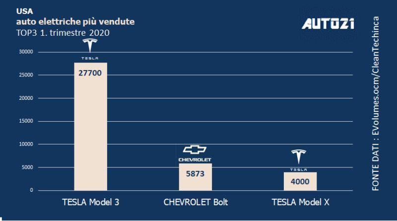 Top3 U.S.A. auto elettriche più vendute - primo trimestre 2020