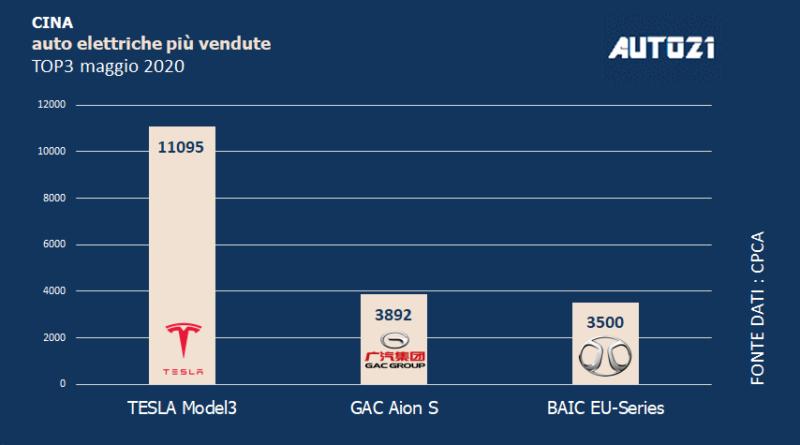 Top3: Cina - auto elettriche più vendute - maggio 2020