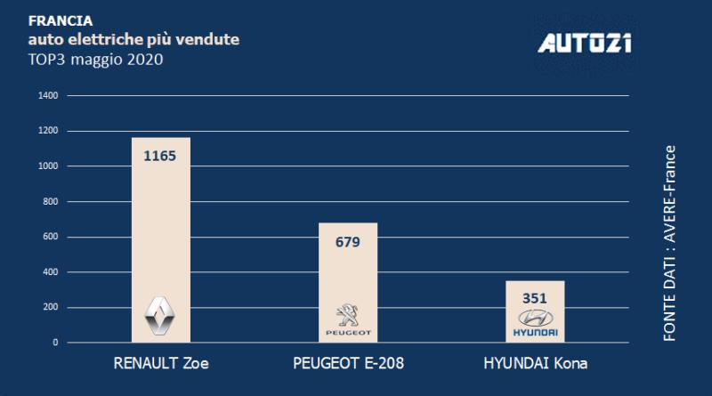 Top3: Francia - auto elettriche più vendute - maggio 2020