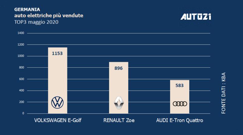 Top3: Germania - auto elettriche più vendute - maggio 2020