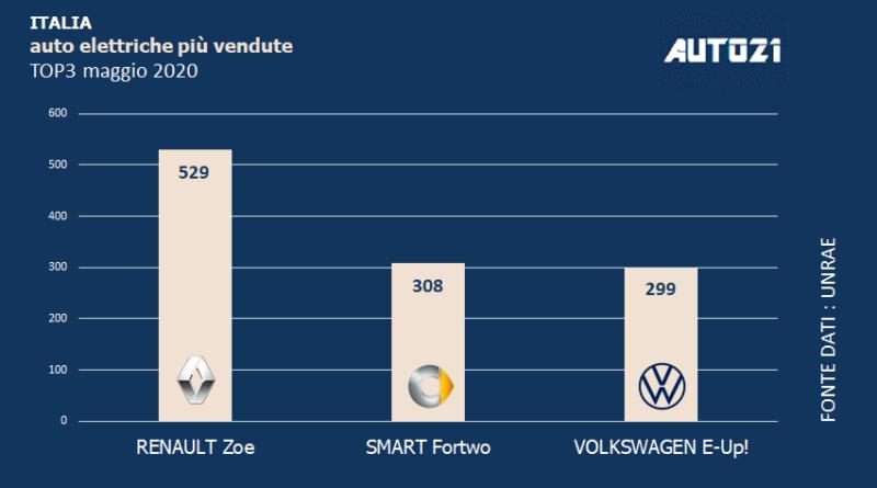 Top3: Italia - auto elettriche più vendute - maggio 2020 1