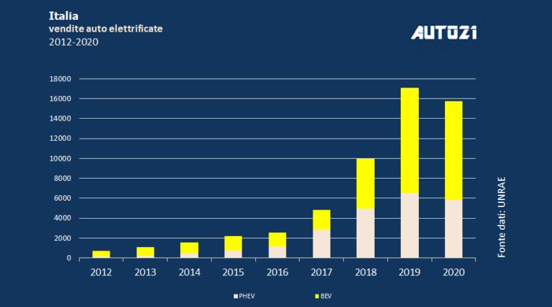 Il mercato 2020 delle elettriche quasi ai livelli 2019, malgrado la pandemia