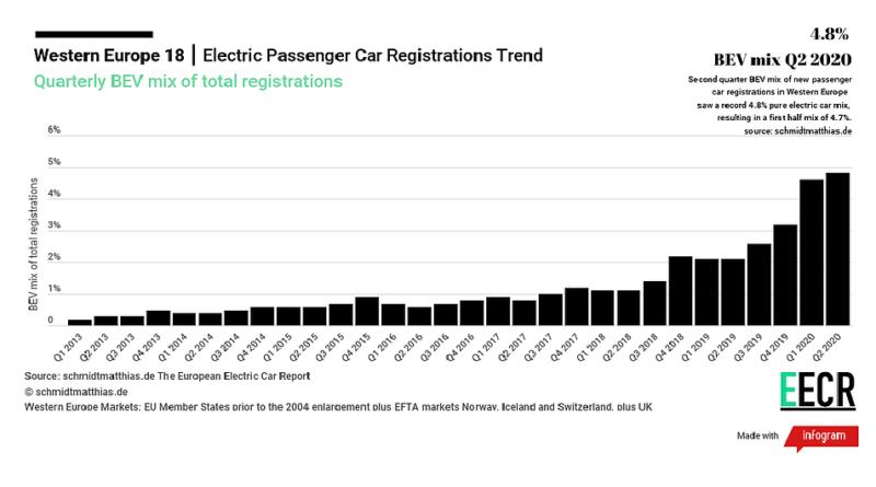 Primo semestre 2020 brillante per le auto elettriche in Europa