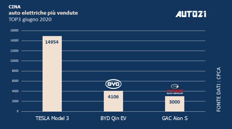 Top3 Cina: auto elettriche più vendute - giugno 2020