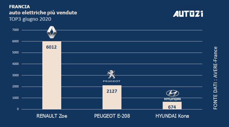 Top3 Francia: auto elettriche più vendute - giugno 2020