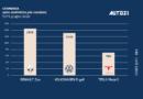 Top3 Germania: auto elettriche più vendute giugno 2020