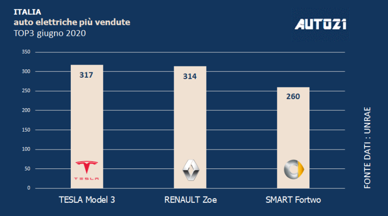 Top3 Italia: auto elettriche più vendute - giugno 2020