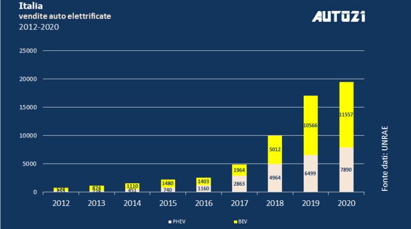 Top3: Italia – auto elettriche più vendute – luglio 2020 1