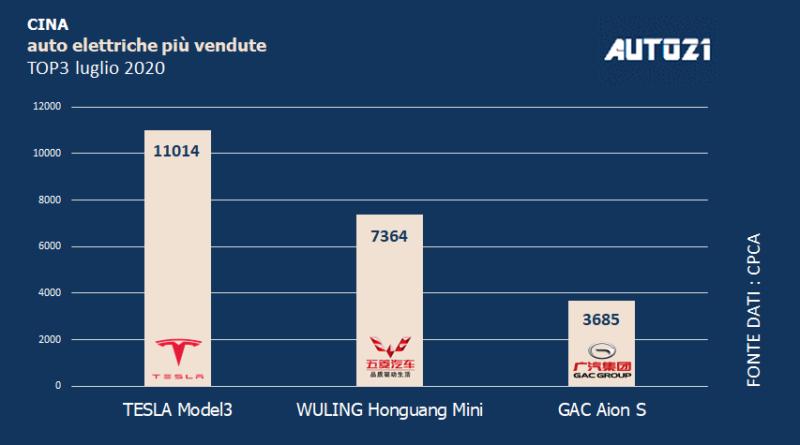 Top3 Cina - auto elettriche più vendute - luglio 2020