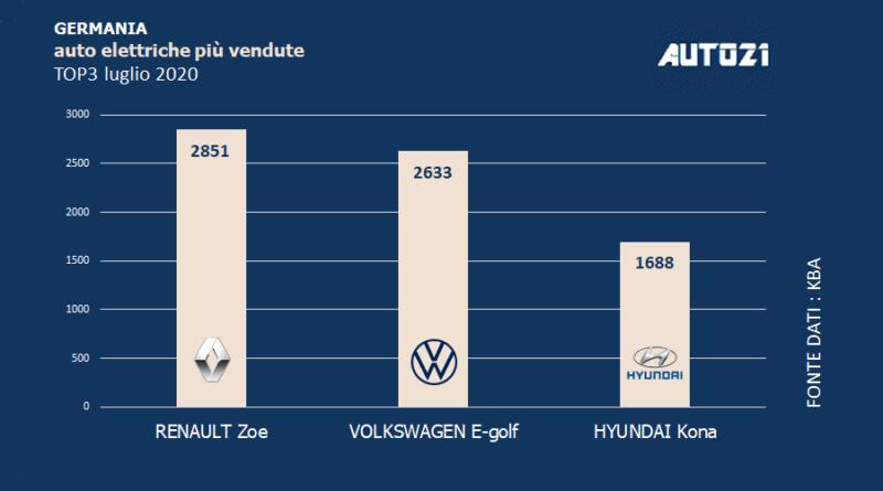 Top3: Germania - auto elettriche più vendute - luglio 2020