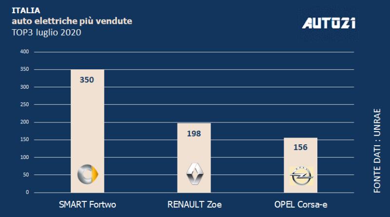 Top3: Italia – auto elettriche più vendute – luglio 2020