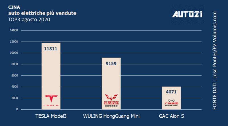 Cina: Top3 auto elettriche più vendute - agosto 2020