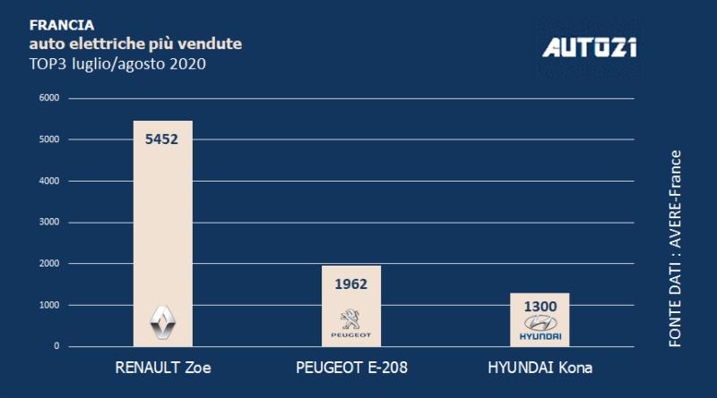 Francia: Top3 auto elettriche più vendute - luglio/agosto 2020