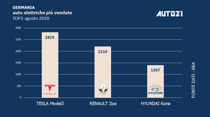 Germania: Top3 auto elettriche più vendute - agosto 2020