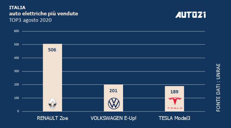 Italia: Top3 auto elettriche più vendute - agosto 2020