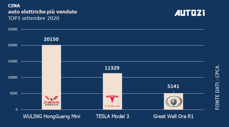 Cina: Top3 auto elettriche più vendute - settembre 2020
