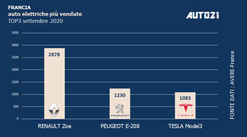 Francia: Top3 auto elettriche più vendute-