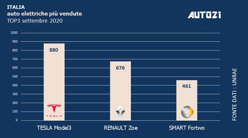 Italia: Top3 auto elettriche più vendute - settembre 2020 1