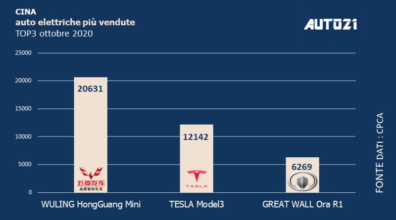 Cina: Top3 auto elettriche più vendute - ottobre 2020