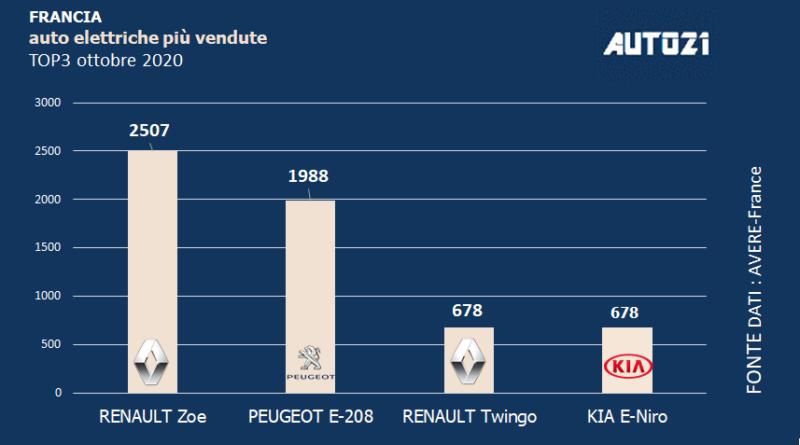 Francia: Top3 auto elettriche più vendute - ottobre 2020