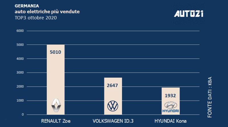 Germania: Top3 auto elettriche più vendute - ottobre 2020