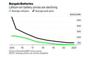 Cresce il consenso sul traguardo del costo di $100 al kWh 1