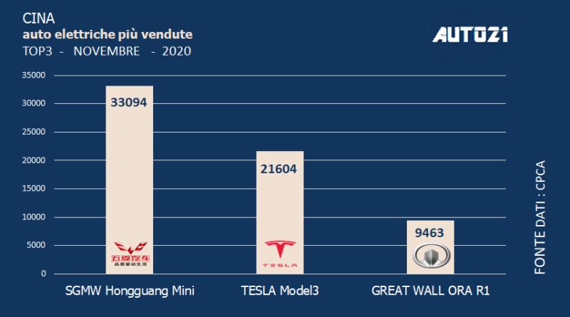 Cina: Top3 auto elettriche più vendute - novembre 2020