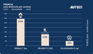 Francia: Top3 auto elettriche più vendute - novembre 2020