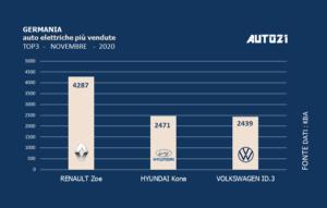 Germania: auto elettriche più vendute - novembre 2020