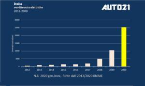 I numeri da record del 2020