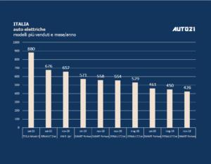 Italia: Top3 auto elettriche più vendute - novembre 2020 1